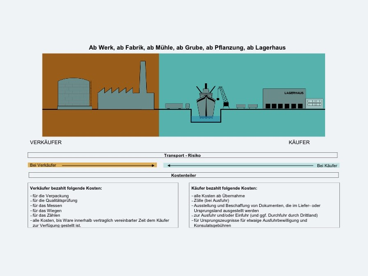 INCOTERMS1