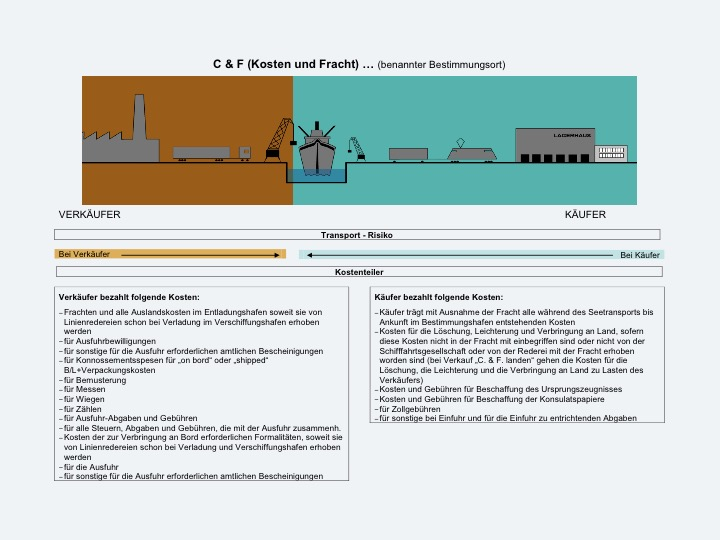 INCOTERMS5
