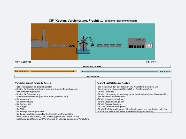 INCOTERMS6