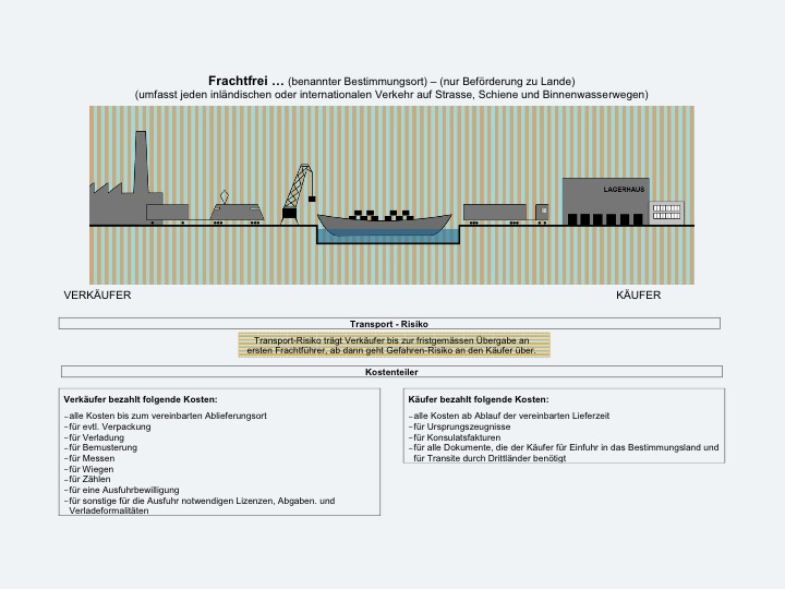 INCOTERMS7