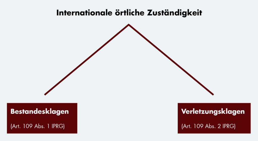 InternationaleZustaendigkeit